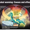 Global Warming and the God Particle